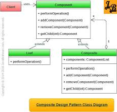 factory pattern in java with exle template method design pattern in java class diagram java and