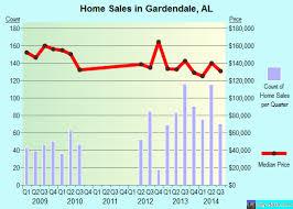 jobs in gardendale al gardendale alabama al 35071 profile population maps real