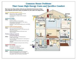 energy efficient homes floor plans future needs energy efficient homes
