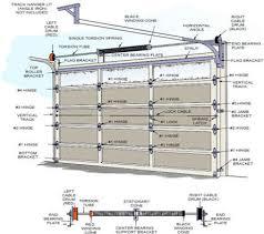 Overhead Door Sizes Standard Overhead Door Sizes All About Flowy Interior Design For