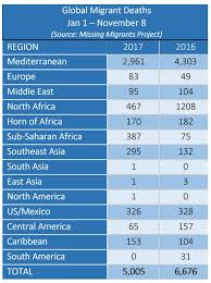Int by Mediterranean Migrant Arrivals Reach 155 856 In 2017 Deaths Reach
