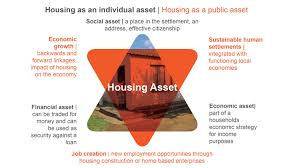 Building An Affordable House What Role Does Housing Play In African Economies Our New Blog