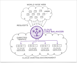 Global Load Balancing Dns And by Cloud Load Balancing Knowledge Base Globaldots