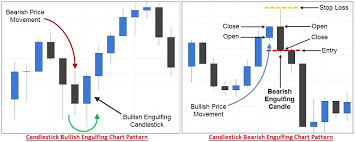 pattern of analysis types of multiple candlestick patterns definition exles