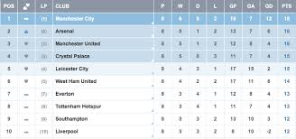 barclays premier league full table barclays premier league table standings on oct 14
