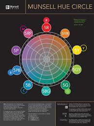 Matching Colors Munsell Hue Circle Poster Munsell Color System Color Matching