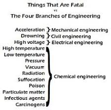 Chemical Engineering Meme - image result for chemical engineering memes funny memes