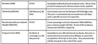 tolls rhode island turnpike and bridge authority