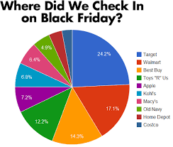 walmart and target black friday which retailers got the most checkins on black friday stats