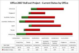 Excel 2013 Gantt Chart Template How To Create A Gantt Chart Template Excel 2007 Or Excel
