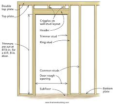 How To Frame A Interior Door A Pro Teaches You His Three Simple For Framing