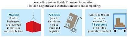 Webinar E Commerce Logistics Oct Global Florida Webinar Economic Development And Supply Chain