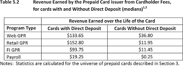 prepaid cards with direct deposit cards lived underused and increasingly popular