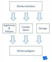 Kitchen Design Basics by Kitchen Design Process Kitchen Design Process Kitchen Design