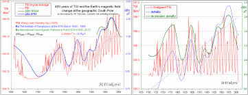 a rebuttal to steven sherwood and the solar forcing pundits of the