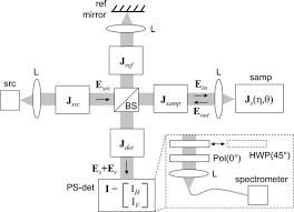 osa design considerations for polarization sensitive optical