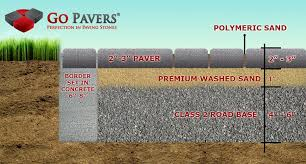 Installing Patio Pavers On Sand How To Install Pavers Paving Stones Installation See Pictures