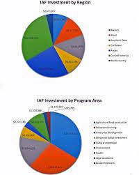 congress budget justification 2017 inter american foundation