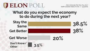 elon poll n c shoppers optimistic about economy say cyber monday
