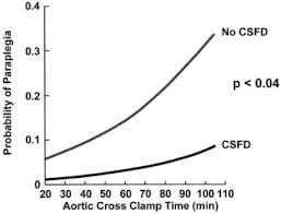 A Place Csfd Cerebrospinal Fluid Drainage Reduces Paraplegia After