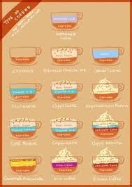 Types Of Coffee Mugs Venn Diagram Of Coffee Drinks Infographic Samples Pinterest