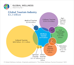 statistics u0026 facts u2014 global wellness institute