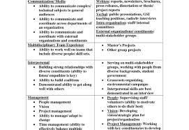 exle skills for resume resume template customer service skills compliant representation