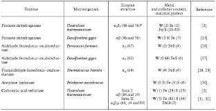Periodic Table Tungsten Full Article