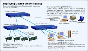 gigabit ethernet without rewiring gigabit ethernet switch