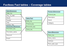 Fact Tables Dimensional Modeling Overview Agenda Dimensional Modeling
