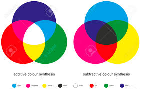 color mixing color synthesis additive and subtractive are