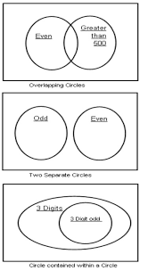 venn diagrams grade 4 examples solutions videos songs games
