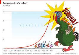 fowl maths thanksgiving turkeys