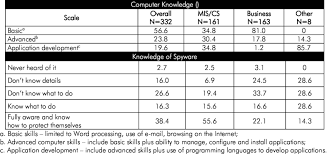 computer skill profile of the survey respondents