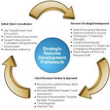 Resume Reviewer Describe Dream World Essay Esl University Essay Editing Websites