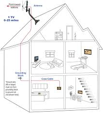 house wiring block diagram u2013 the wiring diagram u2013 readingrat net