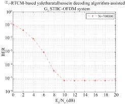 a high spectral efficient non binary tcm scheme based novel