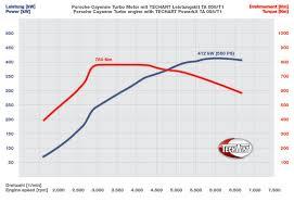 techart power kit for the porsche cayenne turbo european car