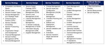 Service Desk Management Process Gulsahmasat