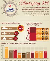 cool thanksgiving facts divascuisine