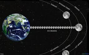 the holy 108 earth sun and moon