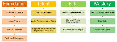 coaching nsw touch