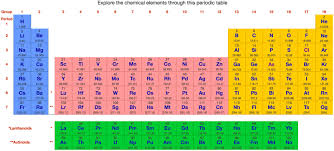 How Many Periods On The Periodic Table Philosophy Periodic Table Chemogenesis