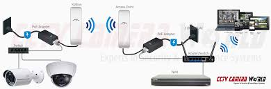 how to setup a point to point wireless access point link for ip