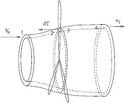 review paper on wind turbine aerodynamics journal of fluids