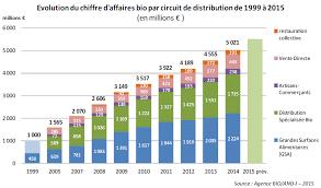 Consommation De Produits Bio Dans Themavision Fr Chiffres Clefs 2015 De La Consommation De Produits