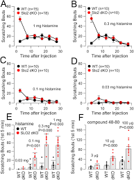figures and data in knockout of slo2 2 enhances itch abolishes