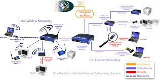 how to setup and configure your wireless router with ip your wireless networking headquarters lan pinterest