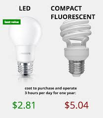 light bulb conversion to led light bulb types how much do led lights save per year dengarden
