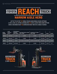 toyota dealer portal toyota reach truck infographic toyota forklifts